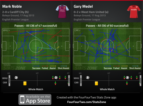 All passes - Mark Noble, Gary Medel
