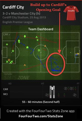 Cardiff's 1st Goal vs. Manchester City
