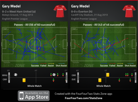 Gary Medel, passes completed
